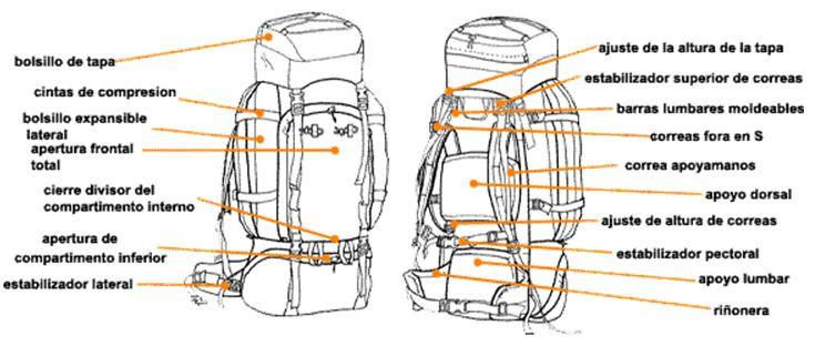 partes-de-una-mochila-de-trekking